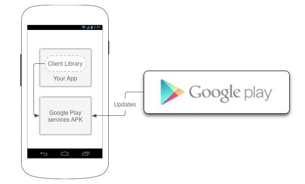 Google Play服务更新3.2版,加强位置相关功能、Google+ 分享更便捷