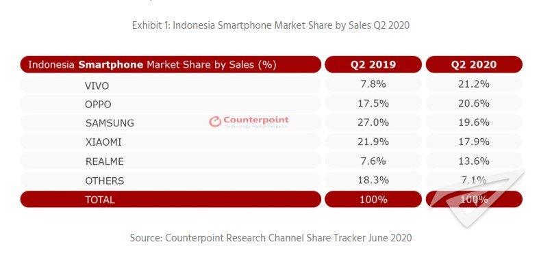 Counterpoint报告:vivo再成印尼智能手机市场第一