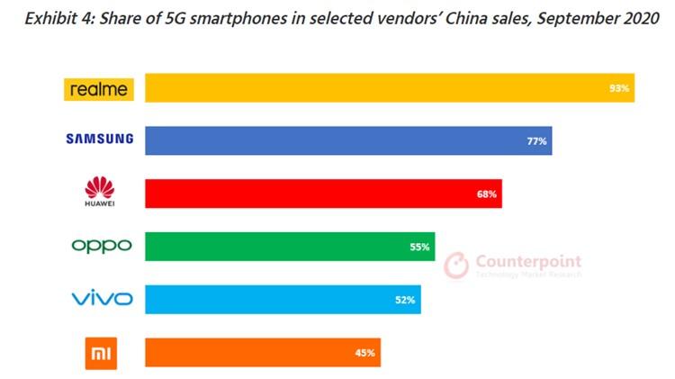 Counterpoint 数据报告:2020年9月各厂商的5G智能手机销量占比