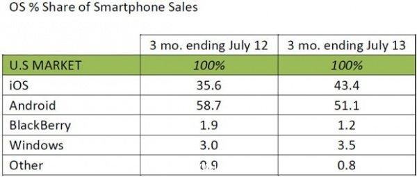 安卓Android在美市场占比下滑7.6%