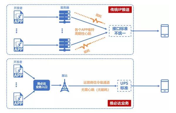 图1 推必达与传统推送方案架构对比