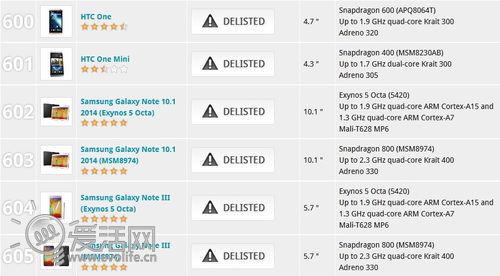 三星Note3、HTC One等手机因跑分作弊遭永久封禁