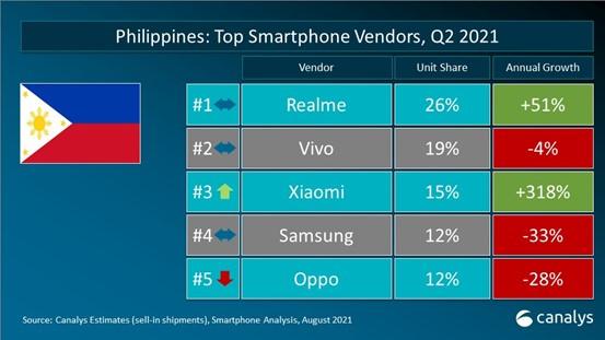 Canalys, 2021年8月菲律宾手机出货量数据统计