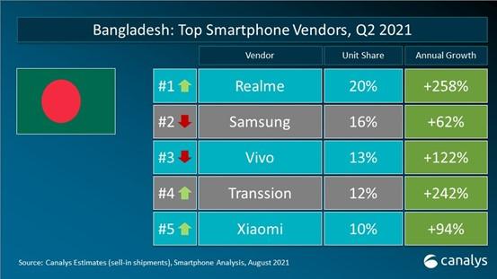 Canalys, 2021年8月孟加拉国手机出货量数据统计